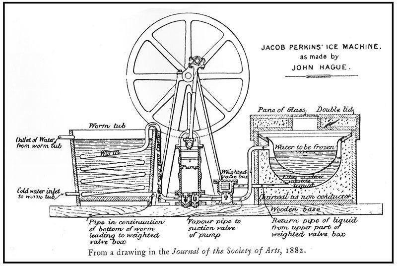 maszyna do lodu Perkinsa