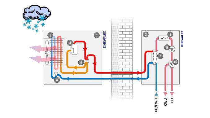 Schemat pompy ciepła typu split