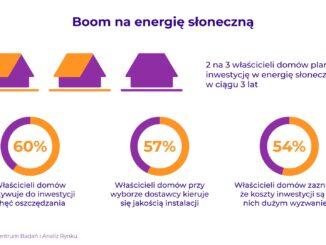 Boom na fotowoltaikę – aż 67% właścicieli domów jednorodzinnych planuje inwestycje w energię słoneczną
