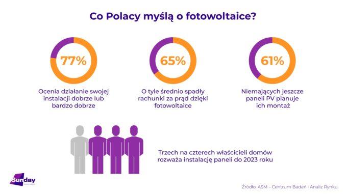 Sunday Polska: fotowoltaika obniża rachunki za energię aż o 65%