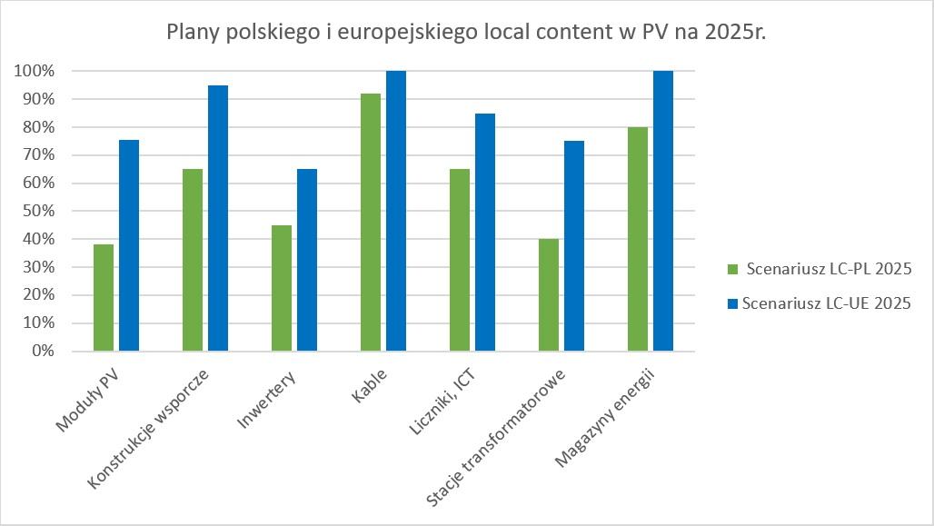 Plany polskiego i europejskiego local content w PV na 2025r.