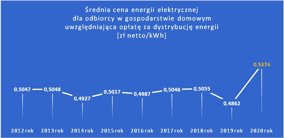 Ile płaciliśmy za energię elektryczną w 2020 roku?