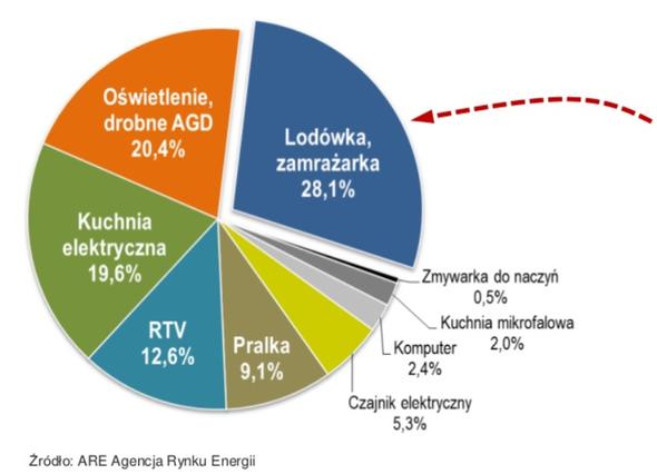 Wykres zużycia energii