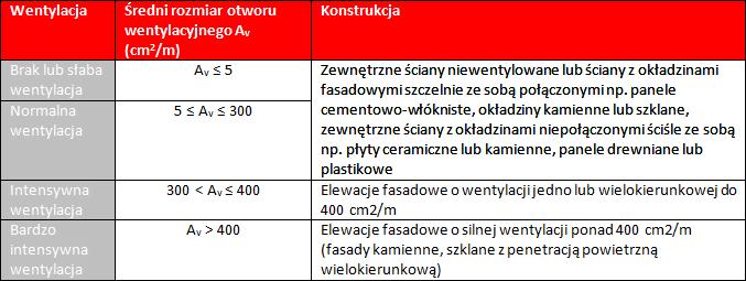 Przykłady ścian z różnymi otworami wentylacyjnymi