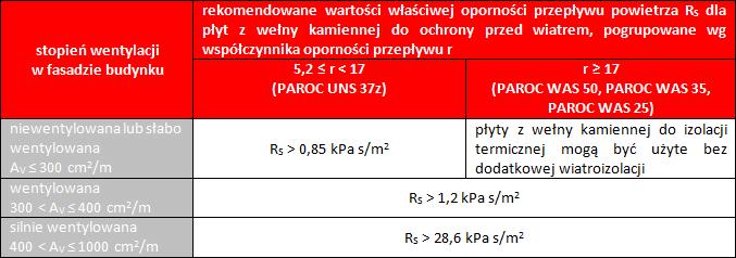 Wartości minimalne oporu powietrza zalecane przez Paroc