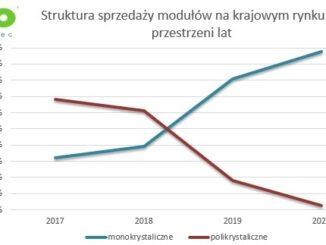 Dominacja modułów monokrystalicznych na rynku krajowym