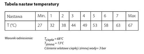 Wartości temperatur wody zmieszanej