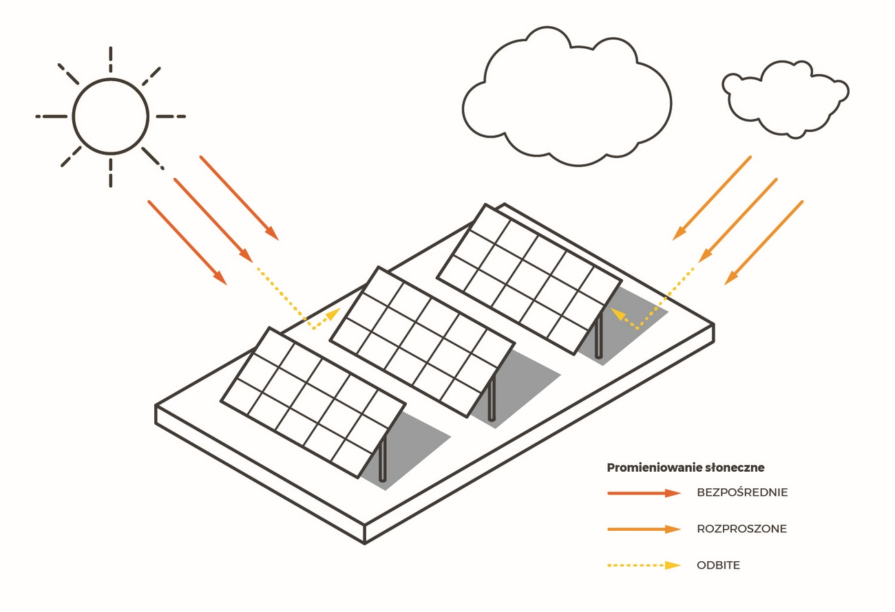 Promieniowanie słoneczne wykorzystywane w modułach GLASS-GLASS