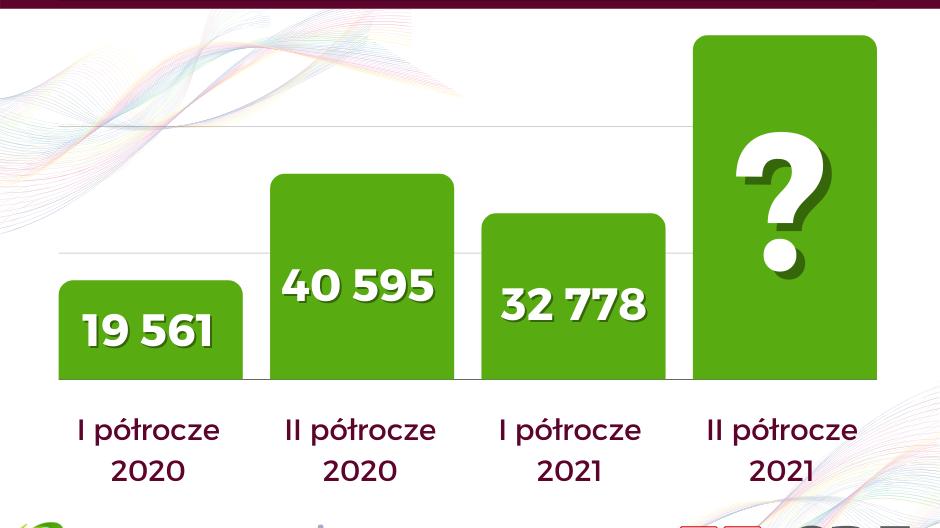 Liczba mikroinstalacji PV przyłączonych na przestrzeni dwóch lat