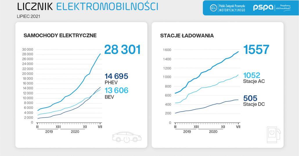 28 tysięcy aut elektrycznych na polskich drogach