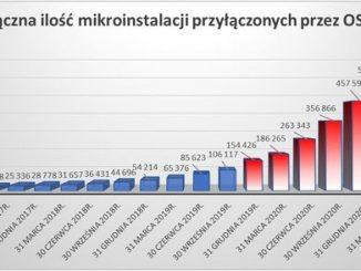 Mikroinstalacje w Polsce