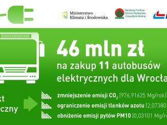 Autobusy elektryczne dla Wrocławia ze wsparciem NFOŚiGW