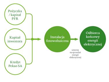 Nowy program finansowania inwestycji w odnawialne źródła energii o łącznej wartości 1 mld zł uruchamia PFR i Bank Pekao SA