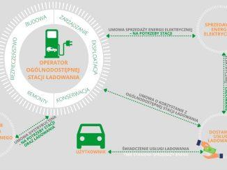 Prezes URE wyznaczył operatorów i dostawców usług stacji ładowania w 6 kolejnych miastach