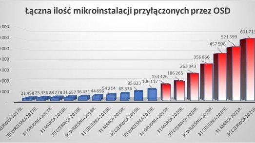Co o mikroinstalacjach dowiemy się z przewodnika prosumenta w gospodarstwie domowym? ptpiree.pl
